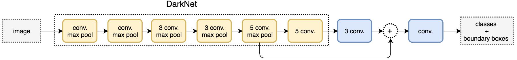 Yolo darknet пароль для tor browser гирда